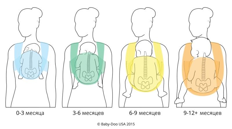слинг и возраст ребёнка